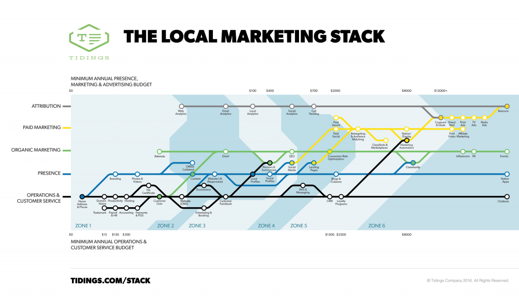 local_marketing_stack score